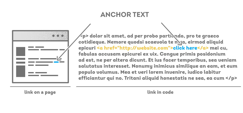 Anchor Text Link