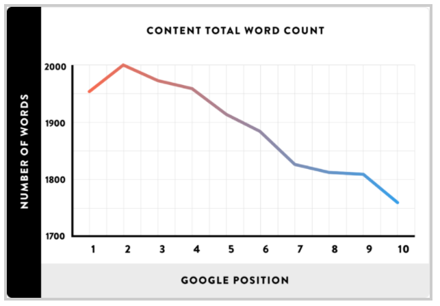 Content Word Count