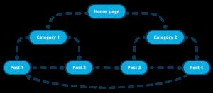 Wordpress SEO Mistake - Internal Linking