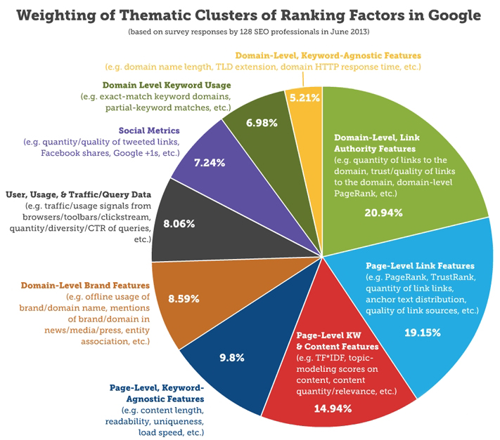 Google Ranking Factors?